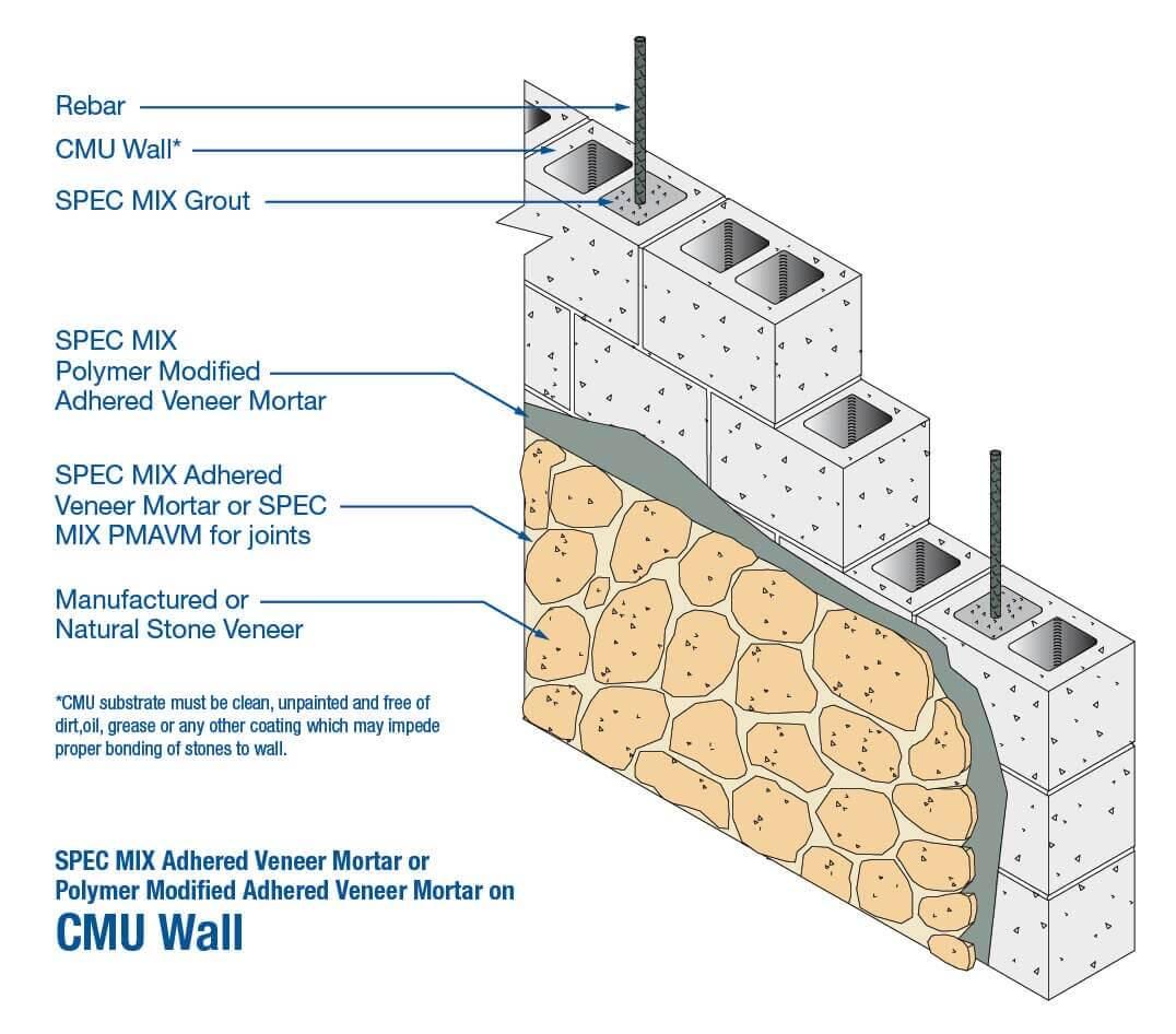 Polymer Modified Adhered Veneer Mortar Pmavm Spec Mix